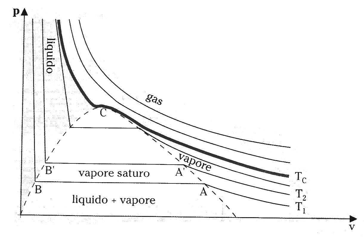 diagramma pv acqua studio sistema anidride carbonica acqua