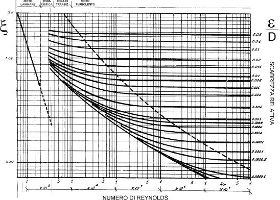 Diagramma di moody trusted wiring diagram dispensa di fisica tecnica rh pcfarina eng unipr it diagrama de moody hp 50g diagramma di moody spiegazione ccuart Choice Image